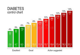 Blood Sugar Level Chart Diabetes Control Chart For A Diabetic Maintaining An