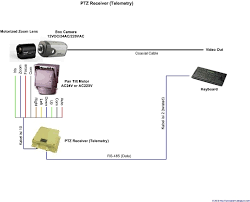 ptz wiring diagram wireless reversing camera wiring diagram images wiring diagram kamera mundur wiring image wiring mengenal sistem kamera cctv pabx cctv on wiring diagram