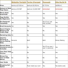 Website Hosting Comparison Chart 7 Best Images Of Web Hosting Services Comparison Web
