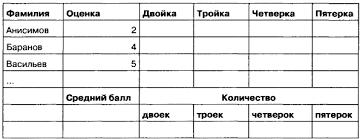 Моделирование в электронных таблицах Оценки за контрольную работу