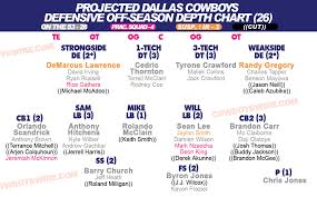 All In Cowboys Projected 53 Man Roster Depth Chart