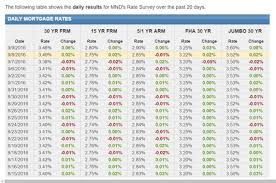 mortgage rate charts average mortgage interest rates historical mortgage rates