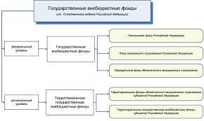 Загрузить Государственные внебюджетные фонды курсовая  Государственные внебюджетные фонды курсовая 2013 в деталях