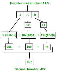 Hex To Decimal Conversion Chart Program For Hexadecimal To Decimal Geeksforgeeks