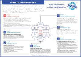 Training Design Process 7 Steps 7 Steps To Lone Worker Safety Lone Worker Risk Management
