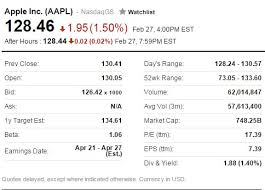 Aapl Stock Quote Extraordinary Learning To Invest Today Beginner Stock Investor's Journey