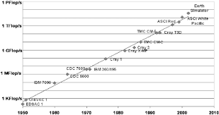 Moores Law And Peak Performance Of Various Computers Over