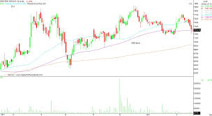 Current 200 Day Moving Average Chart Voltas Gsk Consumer 5 Stocks That Can Slip 10 From The