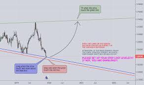 Eur Gbp Chart Euro To Pound Rate Tradingview Uk