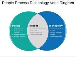 Diagram Venn Ppt People Process Technology Venn Diagram Ppt Slide Show