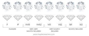 Ring Clarity Chart Diamond Clarity Grading By Gia Key Gems International Thailand
