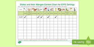 Dishes And Their Allergen Content Chart In Eyfs Settings