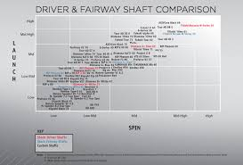72 Described Golf Shaft Chart
