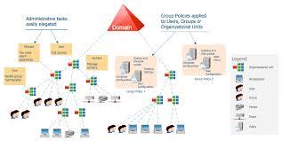 Active Directory Organizational Chart Active Directory Diagram How To Create An Active Directory