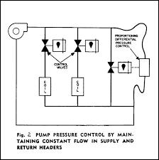 Water System Control Valve Fundamentals Industrial Controls