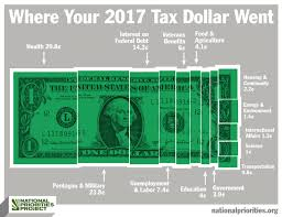 Nj Family Care Income Chart 2017 Report How Your Personal Income Taxes Were Spent In 2017