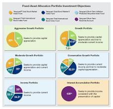 Asset Allocation Performance Chart Fixed Asset Portfolios