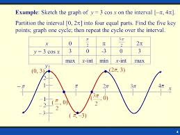 graph sine and cosine functions math 4 y x example y 3 cos x example sketch the