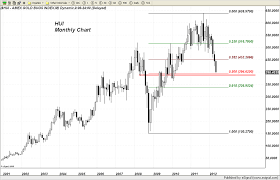 Gold Stock Index Chart Hui Gold Stock Index Chart And Comments On 8 May 2012