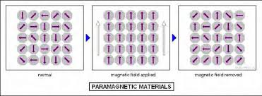 16 An Schematic Diagram Of Spin Structure In Paramagnetic Materials