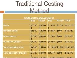 Sample Traditional Income Statement Fascinating Classic Pen Company Activity Based Costing
