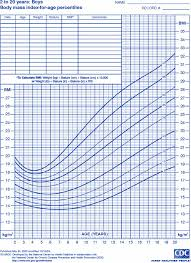 Baby Bmi Chart Calculator Infant Bmi Calculator With Percentile Easybusinessfinance Net