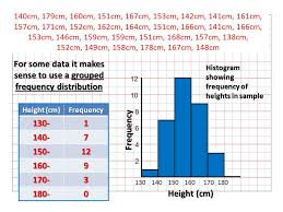 Grouped Frequency Chart Starter Use The Frequency Diagram To Find Mode Median Range