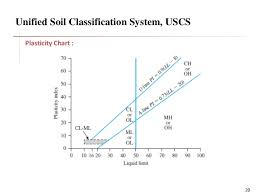 Unified Soil Classification System Plasticity Chart Classification Os Soil