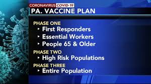 Supplies will increase over time and all adults will be able to get vaccinated later in 2021. Covid 19 Pa Today Pennsylvania Lays Out 3 Phase Vaccine Distribution Plan Reports Over 7 000 New Cases For Highest 1 Day Count 6abc Philadelphia