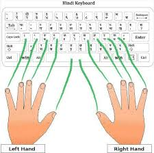 Keyboard Finger Position Chart Hindi Typing Tutor For Kruti Dev Font Hindi Typing Master