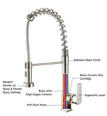 anatomy of a sink faucet anatomy and fresh decorations how to change a for replacing throughout how to repair kitchen sink anatomy