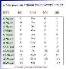 3 Chord Progression Chart 1 2 5 1 Chord Progression Chart In 2019 Jazz Guitar Chords
