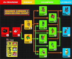 Digimon V Pet Guide For V Pet Version 1 Digivicemon