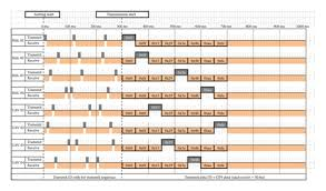 An Example Of 8 Aircraft Transmission Time Chart Download