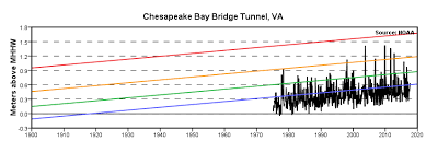 Tide Chart Chesapeake Va Extreme Water Levels Chesapeake Bay Bridge Tunnel Va