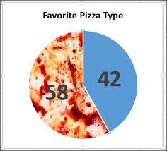 Make A Better Pizza Pie Chart Contextures Blog