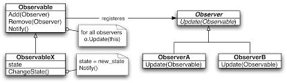 Observer Pattern Javascript Awesome Design