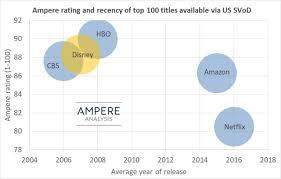 Disney Plus Vs Netflix Study Compares Content Lineup