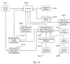Draw Phasor Diagram Online Patent Intelligent Electronic Appliance System And