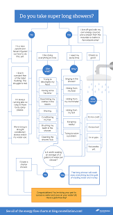 Bathroom Cleaning Flow Chart How Much Water Do You Use In A Shower Constellation