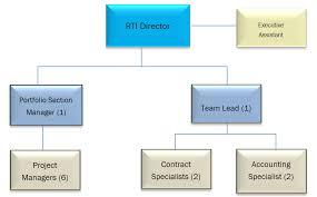 Txdot Organizational Chart Research Manual Program Overview