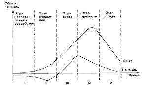 Реферат Жизненный цикл продукта ru В зависимости от этапа жизненного цикла продукта представленного на рис изменяются объем прибыли и затраты предприятия на производство становятся иными
