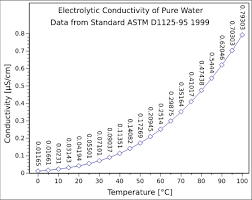 Material Electrical Conductivity Chart Conductivity Electrolytic Wikipedia