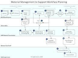 Material Management Flow Chart Insight Awp