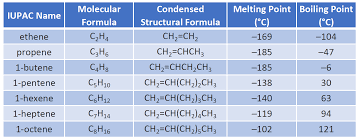 Alkanes Alkenes Alkynes Chart Ch105 Chapter 8 Alkenes Alkynes And Aromatic Compounds