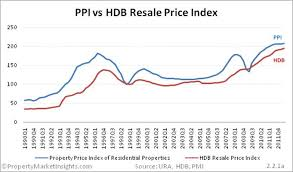 Hdb Resale Price Index Chart Has Private Or Public Housing Performed Better Propwise