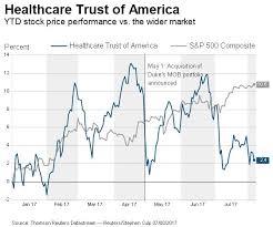 Will Vs Trust Chart Healthcare Trust Of America Datastream Chart