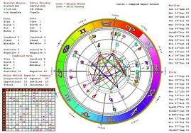 Full Natal Chart Interpretation Astrology Classes Chicago Techniques For Natal Chart