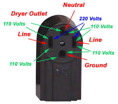 wiring diagram generator to dryer wiring image wiring diagram for a 4 prong dryer plug the wiring diagram on wiring diagram generator to