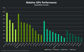 Gpu Charts 2016 Tips For Buying Notebook With Decent Graphics Winter 2016